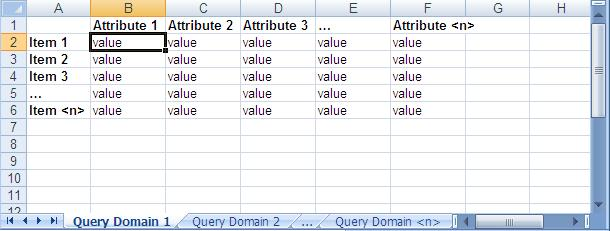 Amazon Simple DB Data Model
