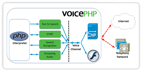 VoicePHP diagram