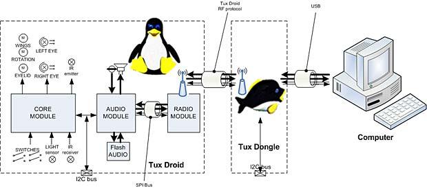 Modules de Tux Droid