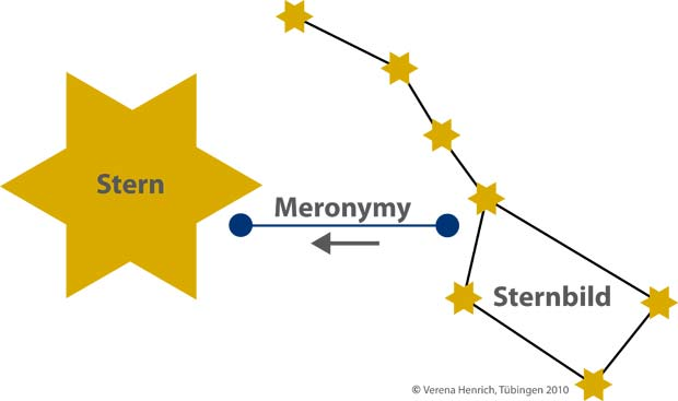 WordNet Meronymy