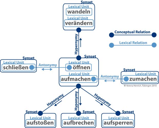 WordNet Multiple Relations