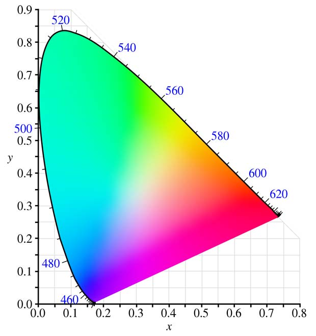 CIE 1931 XYZ color space