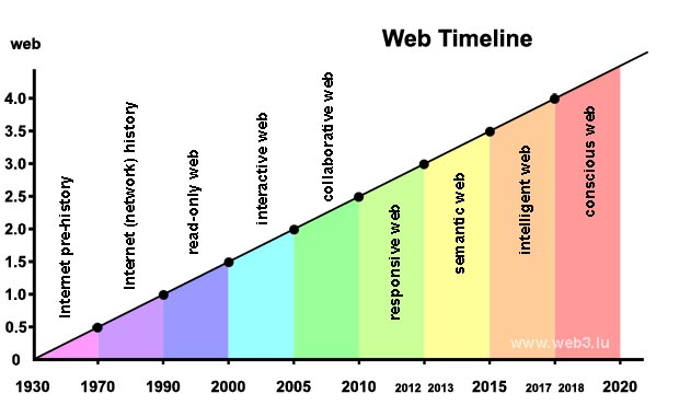 Nine epochs for the Web Timeline