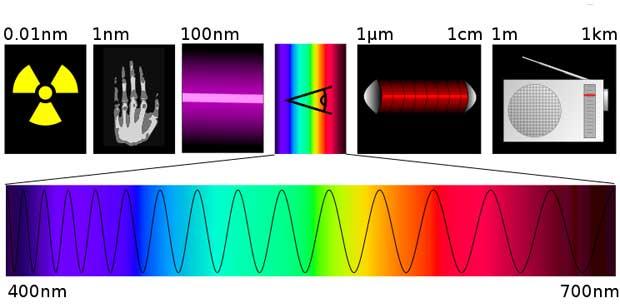 spectre electromagnétique