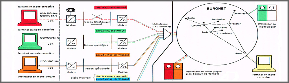 De ARPANET à INTERNET via EURONET
